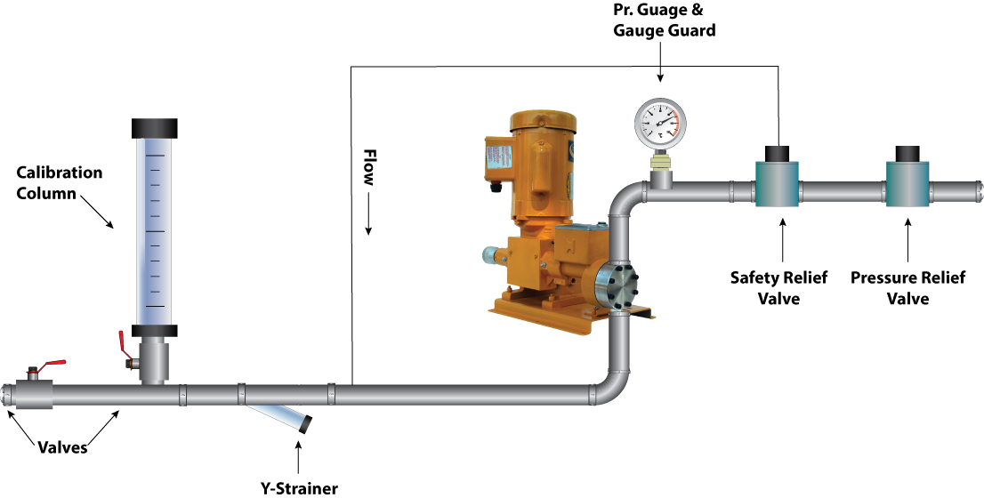 Pumps Diaphragm Reciprocating Products Wef Buyers Guide