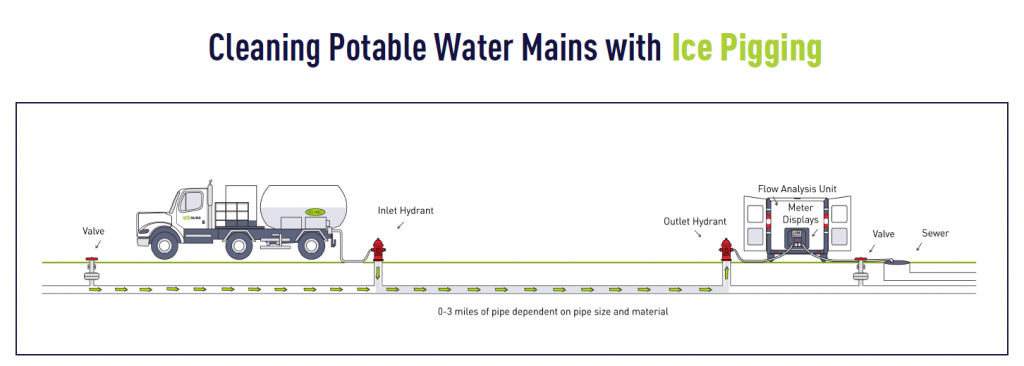 Ice pigging for potable water