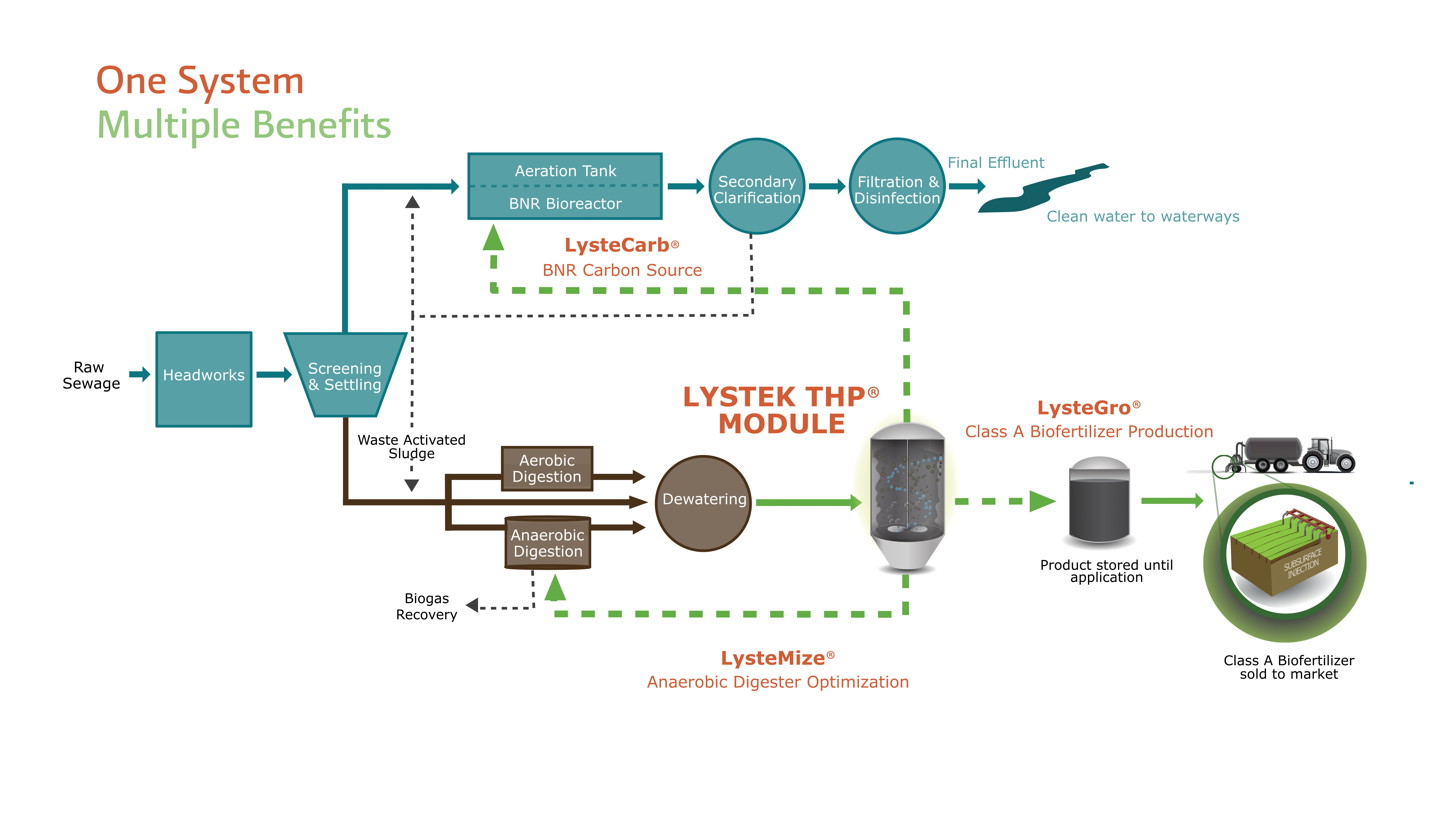 LysteMize® Wastewater Treatment Plant O...