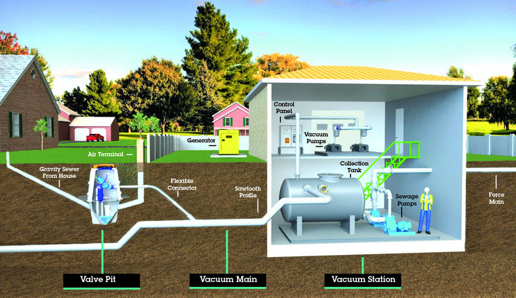 Airvac Vacuum Sewer System